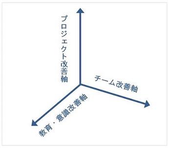 3軸改善|確実に大きな成果につなげるための改善手法!